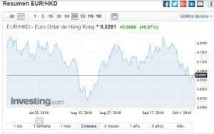 Grafico EUR-HKD