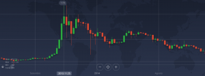 Gráfico Bitcoin BTC