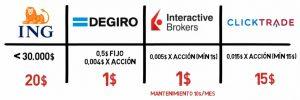 comparativa brokers